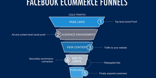 facebook-commerce-benefits