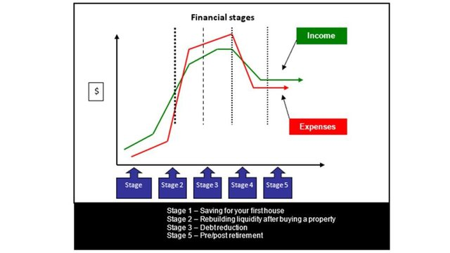 Financial planning stages