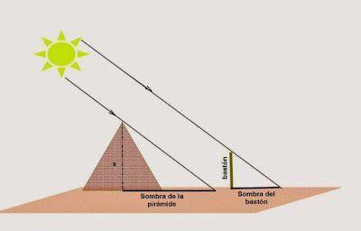 Tales de Mileto y la Gran Pirámide: Teorema De Tales
