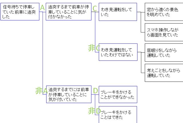 MECEにロジックツリー展開した、例題の解答例(途中まで)