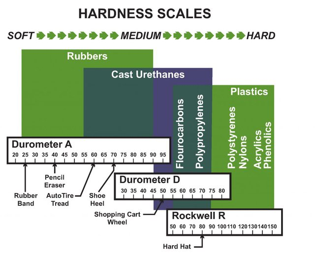 "Hardness Scales. Note: the durometer ""A"" scale is used for the softer urethanes. The durometer ""D"" scale is used for the harder urethane compounds (above 95 A durometer)."