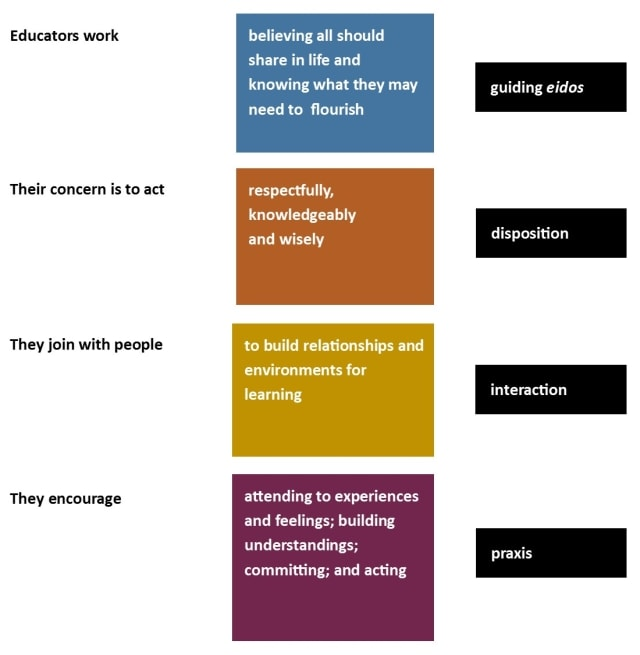 What is education? Illustration by Mark K Smith. It can reproduced under the conditions on the copyright page.