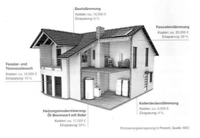 Wärmedämmung Wand aussen echt Vorteile?