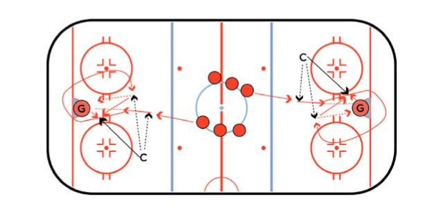 3 Chances Hockey Shooting Drill