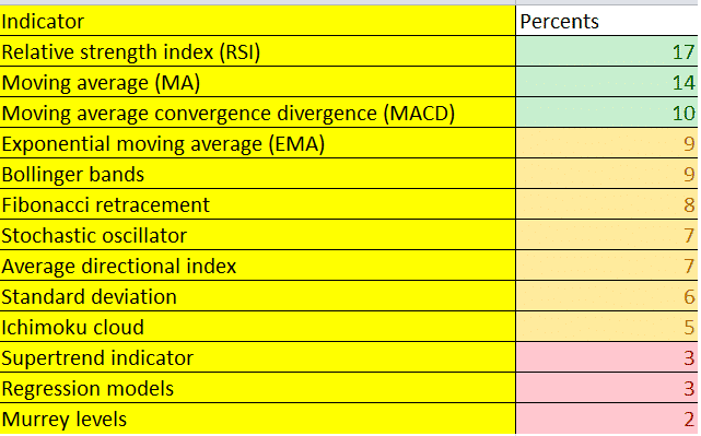 survey results for the best indicator for day trading
