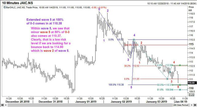 Extended Fifth Wave in Jai Corp Ltd