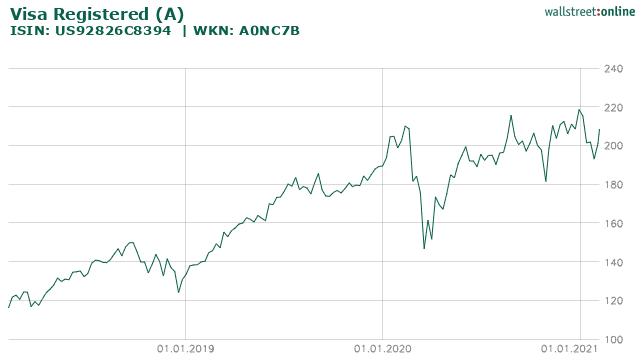 Chart VISA Inc.