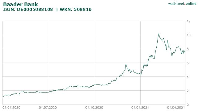 Chart Baader Bank Aktie WKN 508810