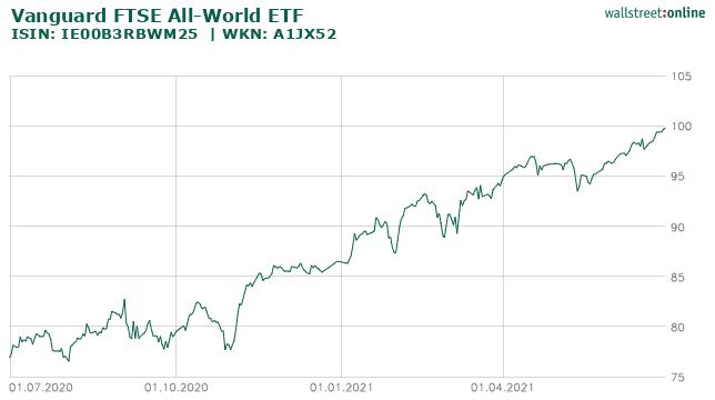 Vanguard FTSE All-World ETF