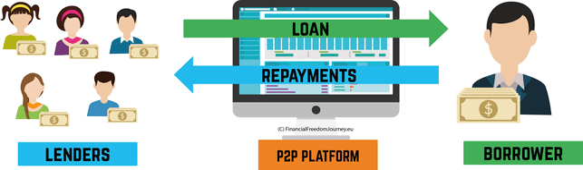 P2P Lending Explained