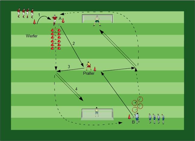 Trainingsplan Fussballübungen für dein Fußballtraining - Komplette Trainingseinheiten für alle Altersklassen - Paket 14 - 3