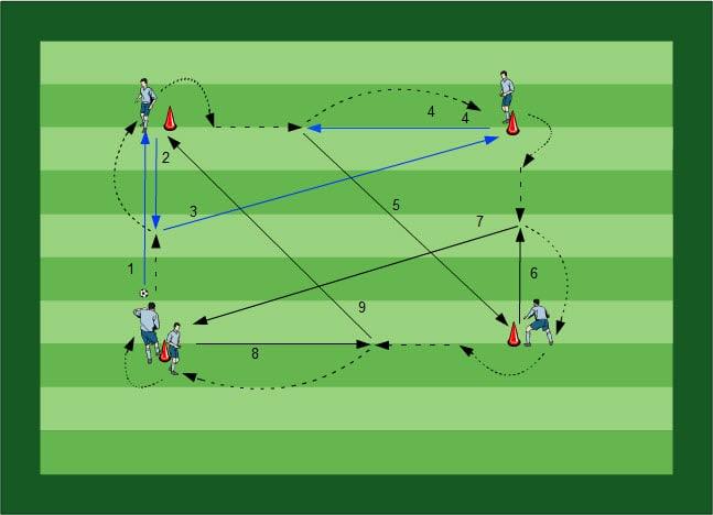 Fußball Übungen für dein Fußballtraining - Methodische Reihe: Angriffsverhalten mit einer Spitze