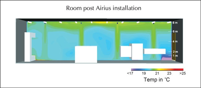 BSRIA Report Showing Room After Airius Destratification