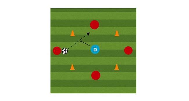 Four Corners Soccer Passing Drill