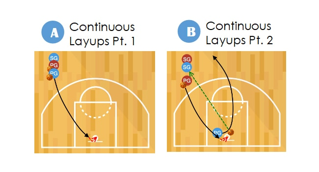 continuous layups basketball shooting drill