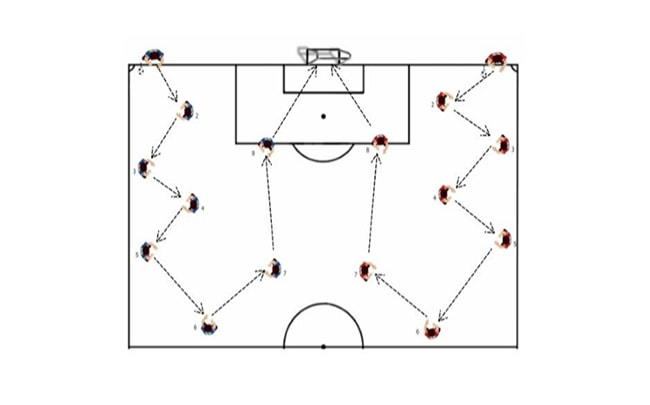 Passing Race Soccer Attacking Drill