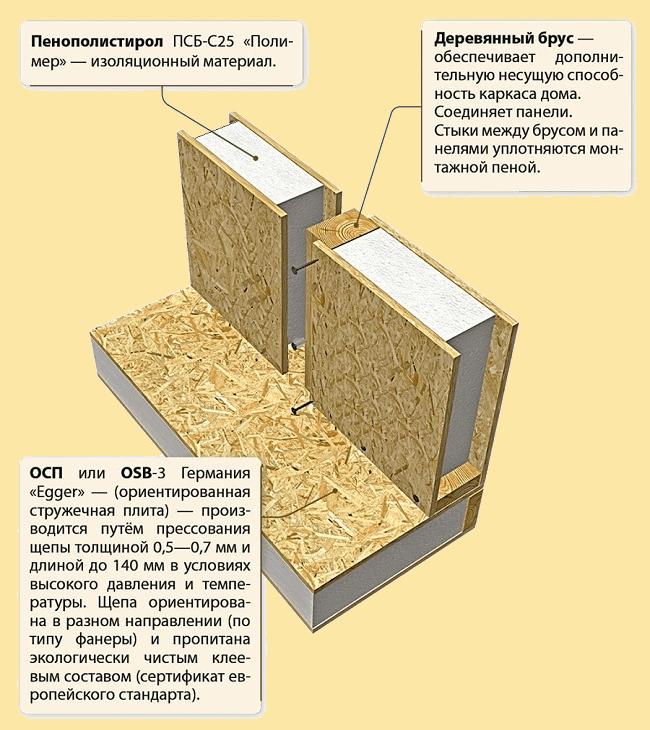 Возведение стен из ОСП панелей