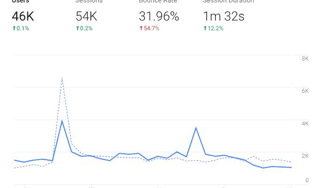 Google Analytics Tag Implementation