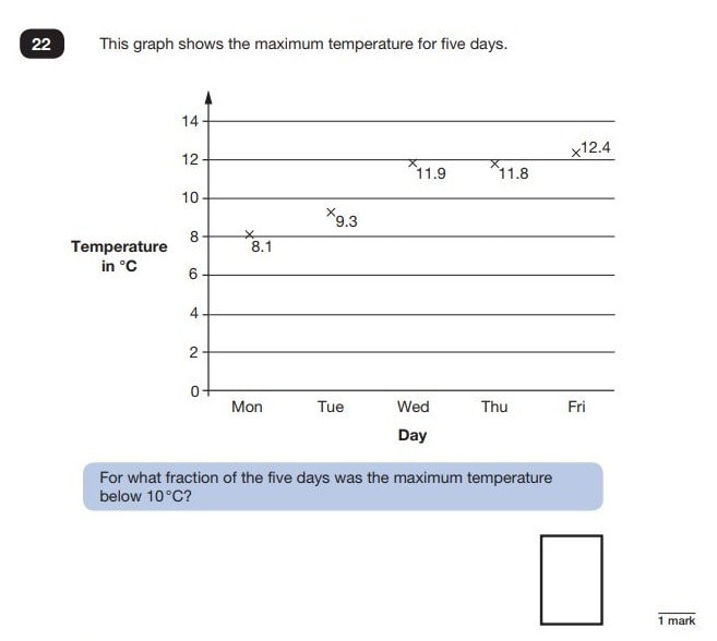 Question 22 in Maths SATs Reasoning paper 2