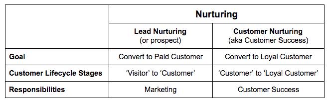 lead nurturing vs customer nurturing