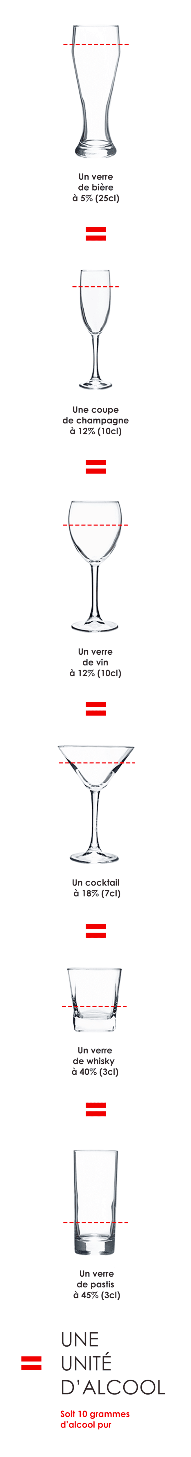 Calculer le taux d'alcool dans ma boisson