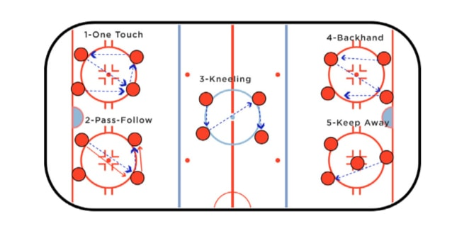 Hockey Station Passing Drill