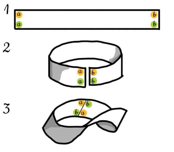 Cómo construir una cinta de moebius