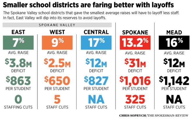 Smaller school districts in Spokane Valley will face fewer layoffs