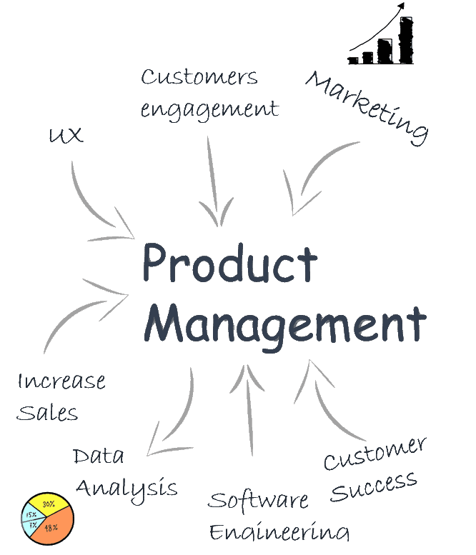 Digital Effective - Digital product management