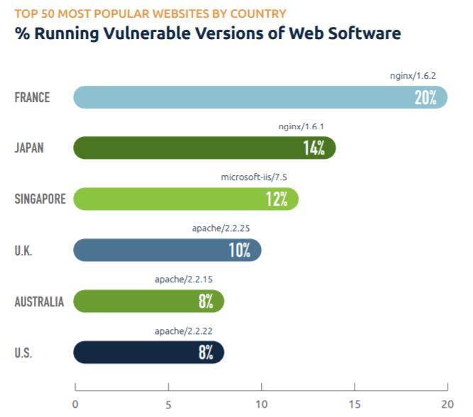 kaspersky Vulnerable Web software