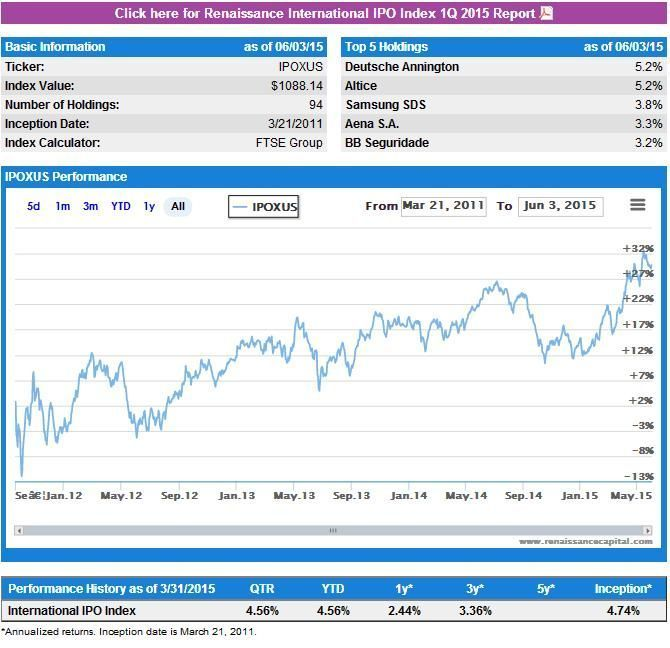 IPO no USA historico - IPOXUS