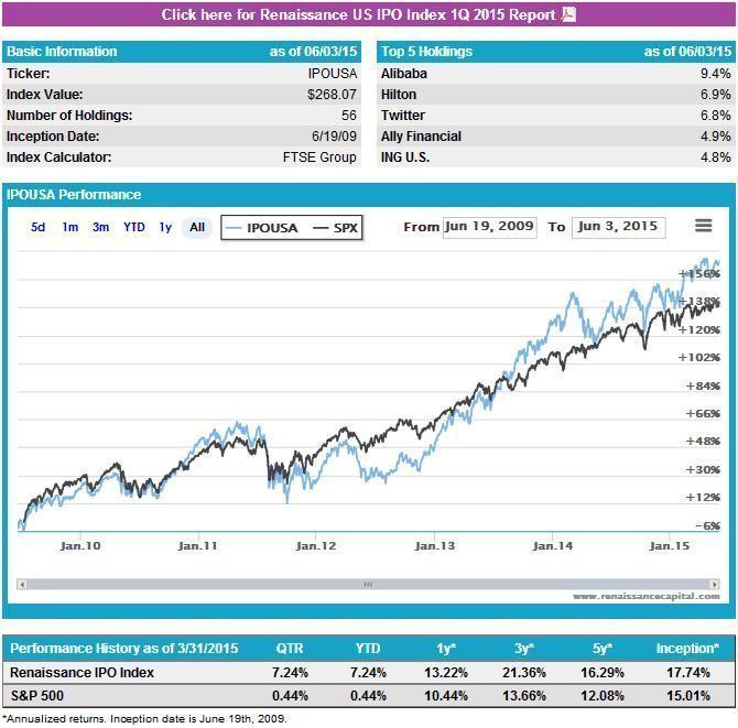 Indice IPOUSA historico