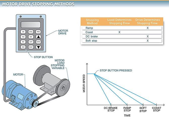 AC Motor Braking Methods