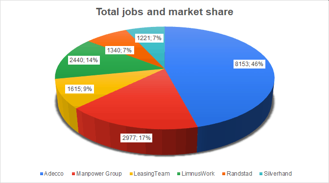 job offers market share