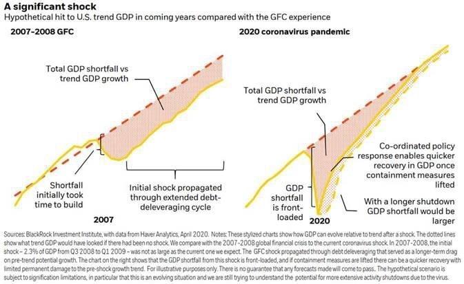 Coronavirus-pandemic-significant-GDP-shock-chart
