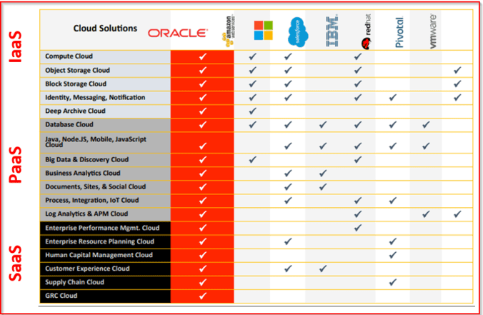 AWS or AZURE or Oracle Cloud