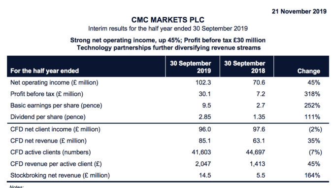 CMC Markets Interim results for the half year ended 30 September 2019