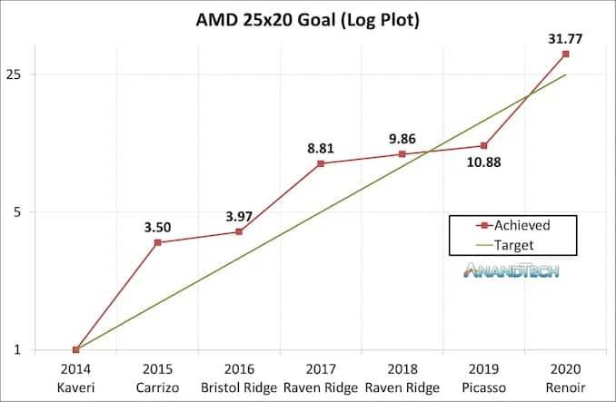 AMD cumpriu