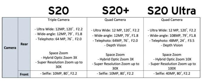 https://techcrunch.com/wp-content/uploads/2020/02/S20-camera-specs.jpg?w=680