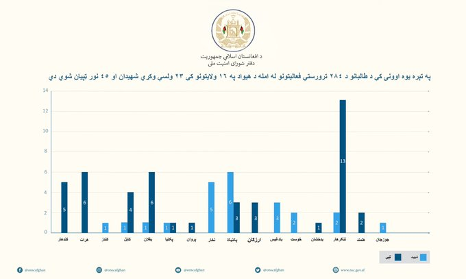 تلفات غیرنظامیان در یک هفتهی گذشته