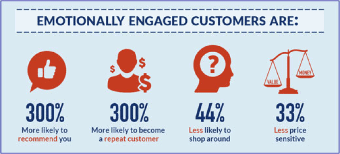 Emotional engagement of customers is a big part of their experience with your product and will directly influence their decisions.