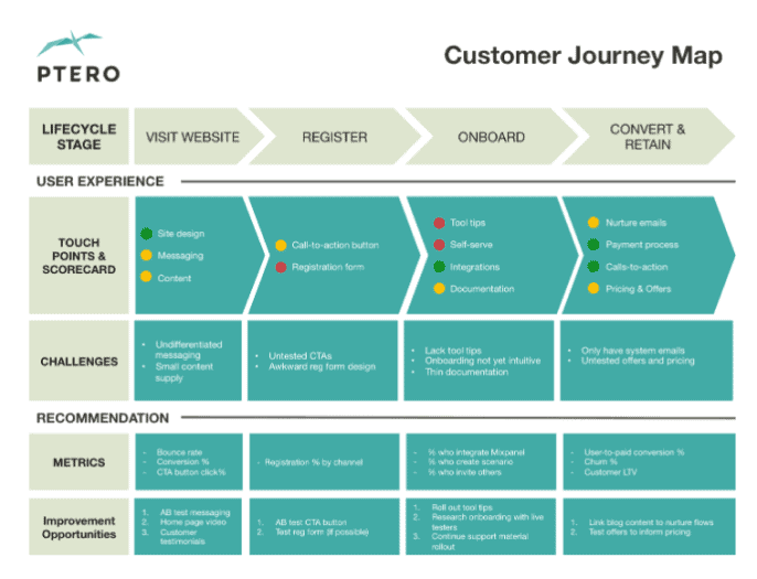 An example of a customer journey map