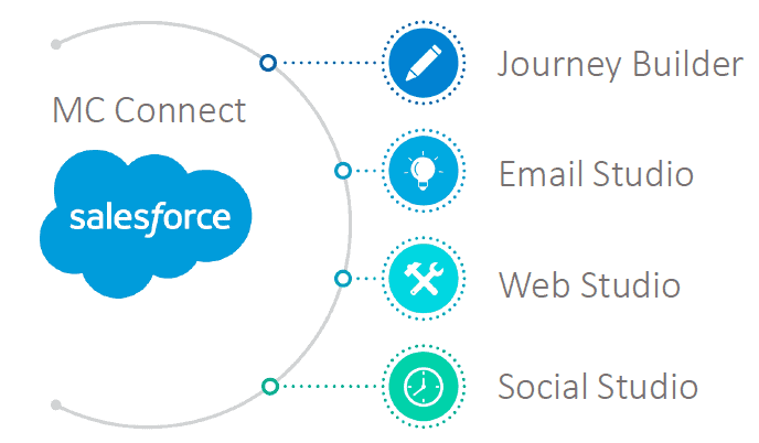 salesforce mc connect