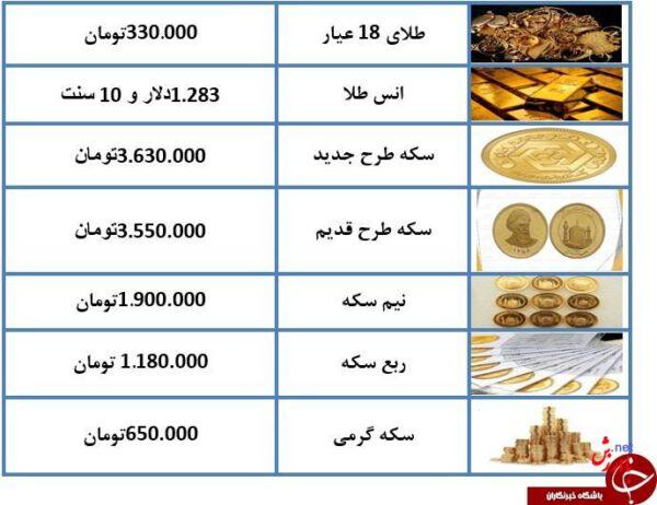 قیمت ارز و طلا 11 دی 97