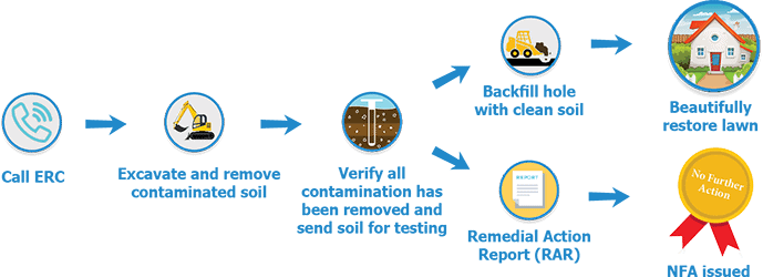 how soil remediation in nj works infograph