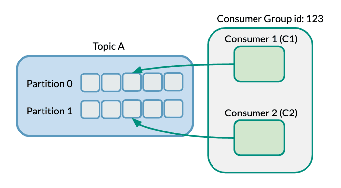 Kafka Consumer Groups Example 4
