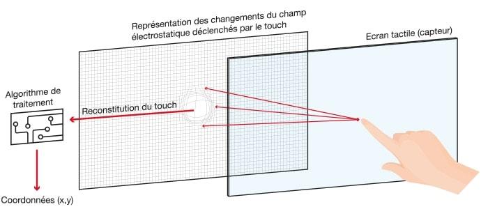 technologie capacitive pour écran interactif
