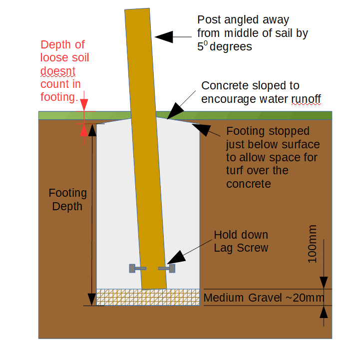 How to Install a Sun Shade Post