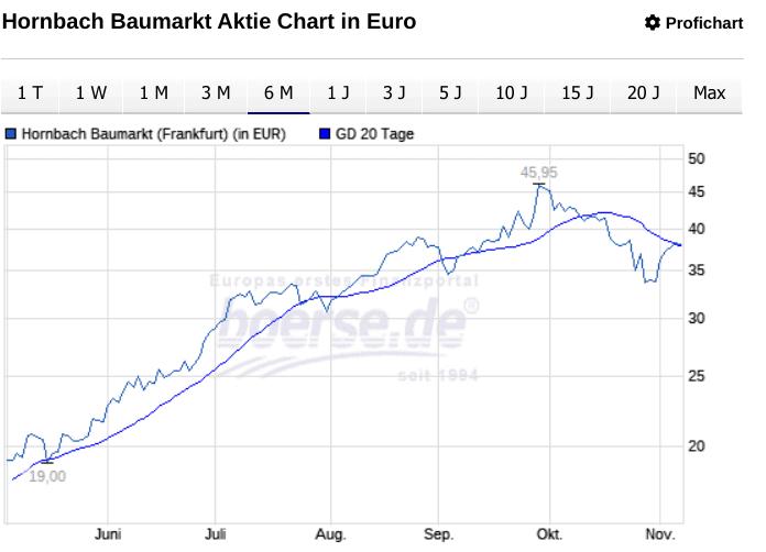 HORNBACH-BAUMARKT AG Chart