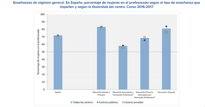 Gráfica del porcentaje de mujeres en el profesorado